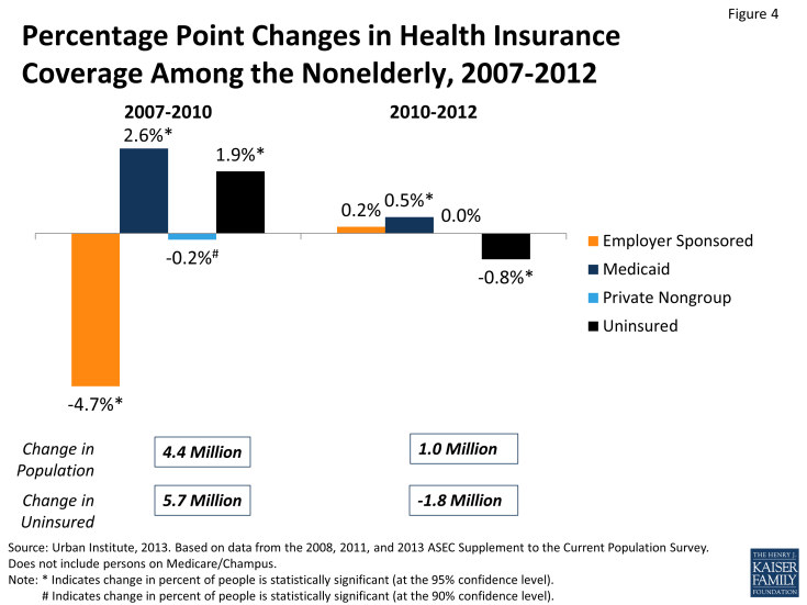 Figure 4: Percentage Point Changes in Health Insurance Coverage Among the Nonelderly, 2007-2012