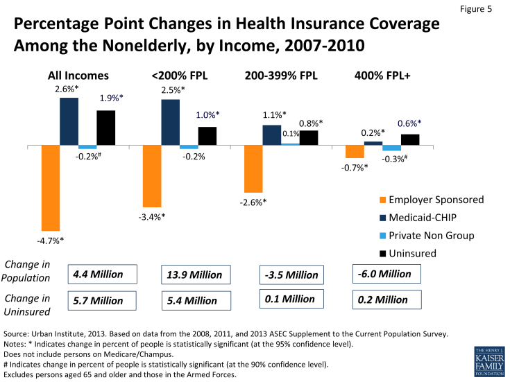 Figure 5: Percentage Point Changes in Health Insurance Coverage Among the Nonelderly, by Income, 2007-2010