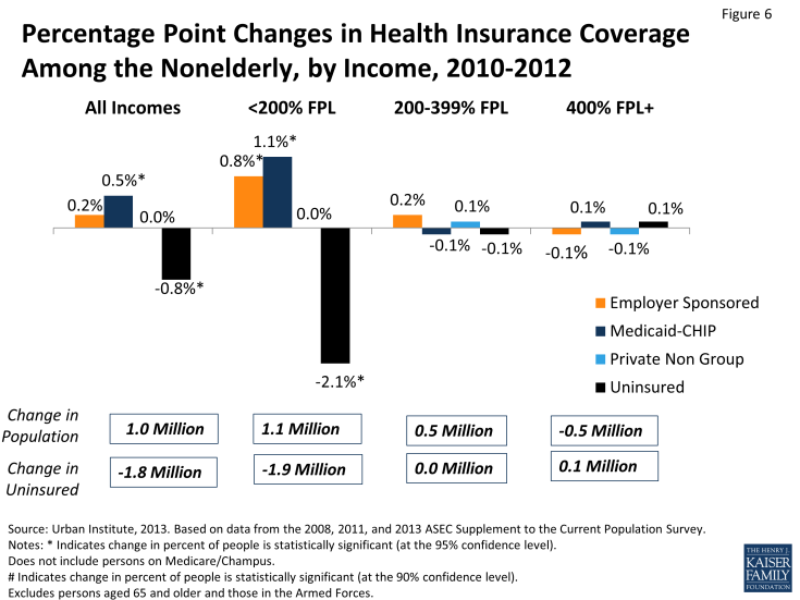 Figure 6: Percentage Point Changes in Health Insurance Coverage Among the Nonelderly, by Income, 2010-2012