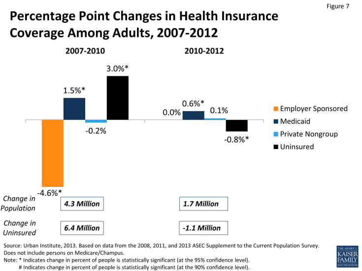 Figure 7: Percentage Point Changes in Health Insurance Coverage Among Adults, 2007-2012