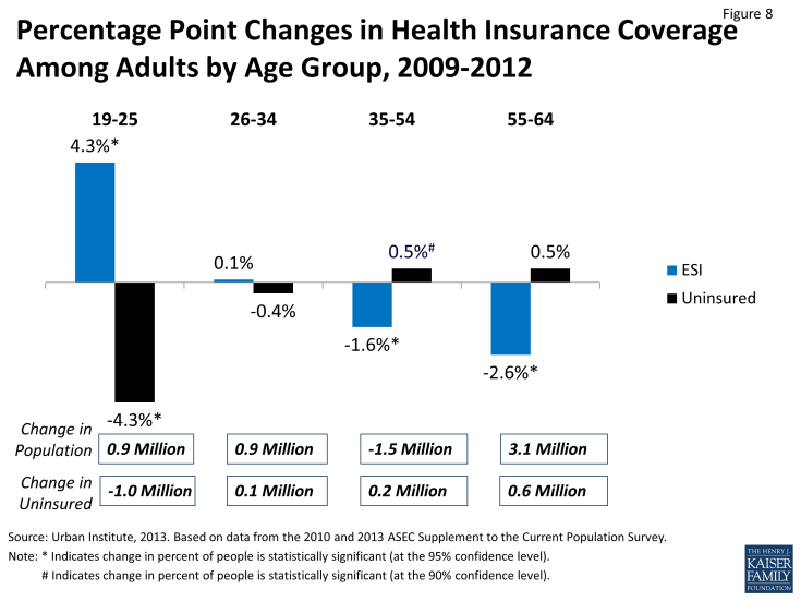 Figure 8: Percentage Point Changes in Health Insurance Coverage Among Adults by Age Group, 2009-2012