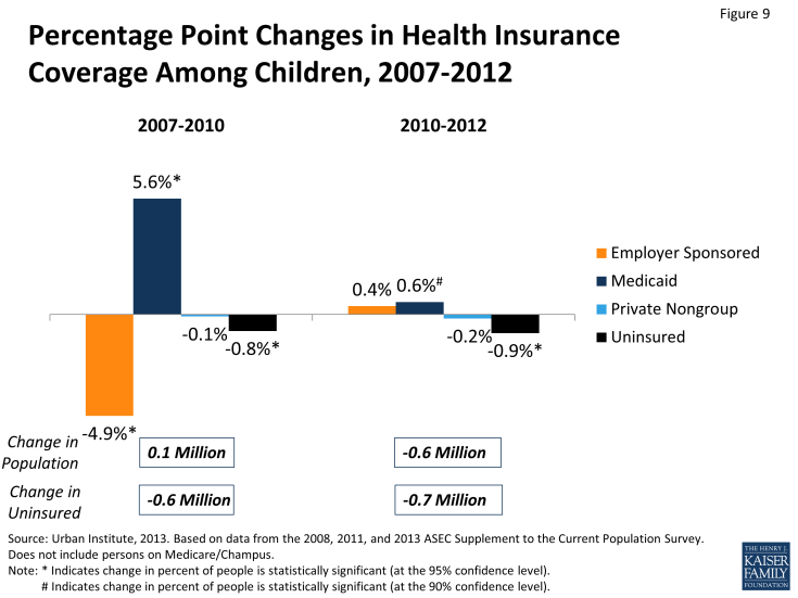 Figure 9: Percentage Point Changes in Health Insurance Coverage Among Children, 2007-2012