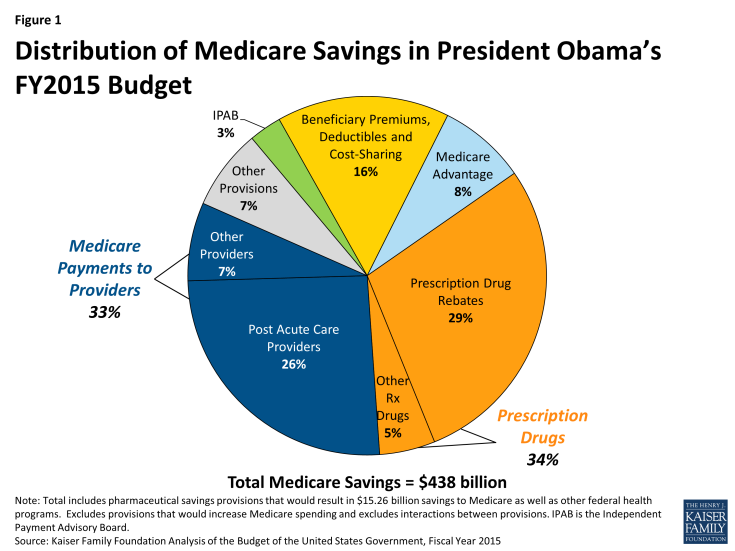 Figure 1: Distribution of Medicare Savings in President Obama's FY2015 Budget