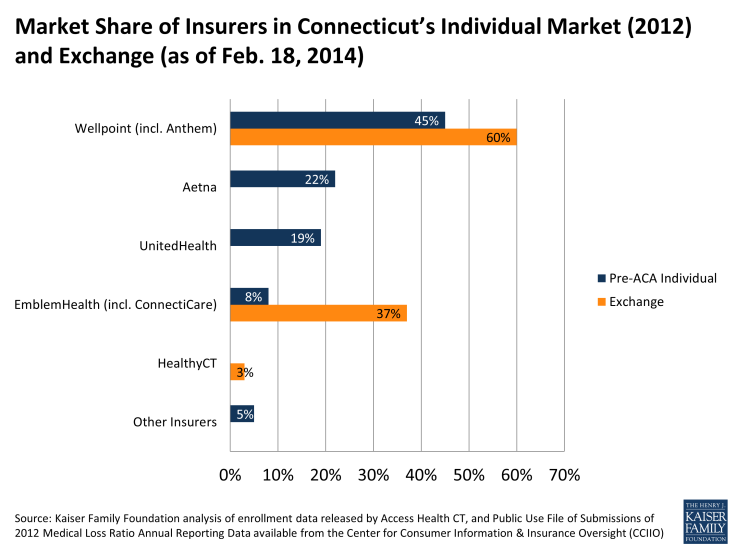 Market Share of Insurers in Connecticut's Individual Market (2012) and Exchange (as of Feb. 18, 2014)