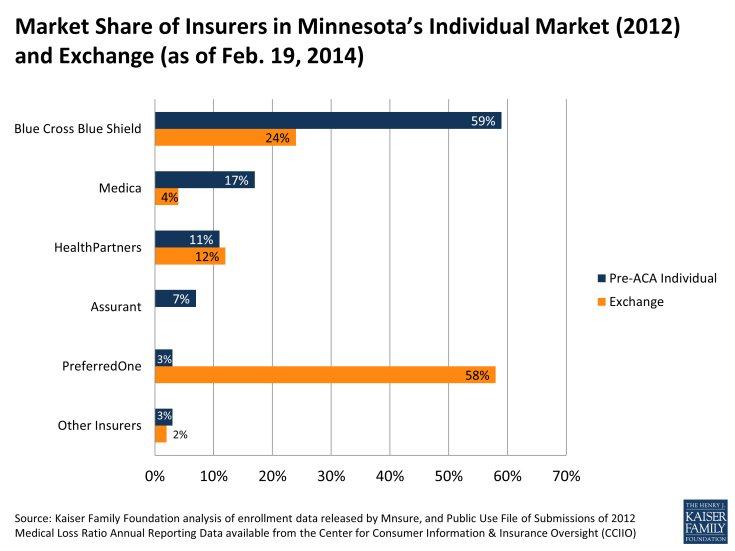 Market Share of Insurers in Minnesota's Individual Market (2012) and Exchanges (as of Feb. 19, 2014