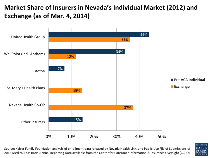 Market Share of Insurers in Nevada's Individual Market (2012) and Exchange (as of Mar. 4, 2014)