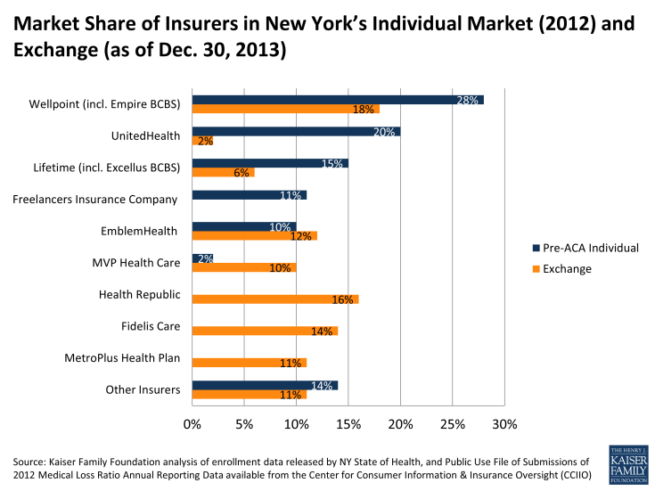 Market Share of Insurers in New York's Individual Market (2012) and Exchange (as of Dec. 30, 2013)