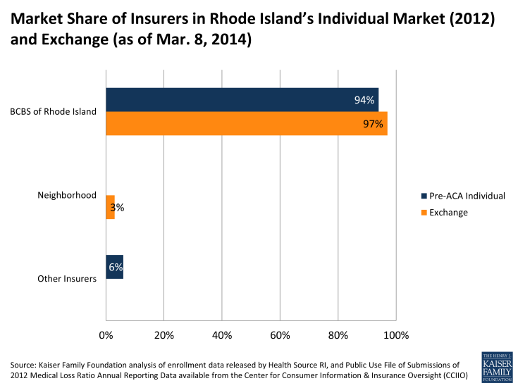Market Share of Insurers in Rhode Island's Individual Market (2012) and Exchange (as of Mar. 8, 2014)