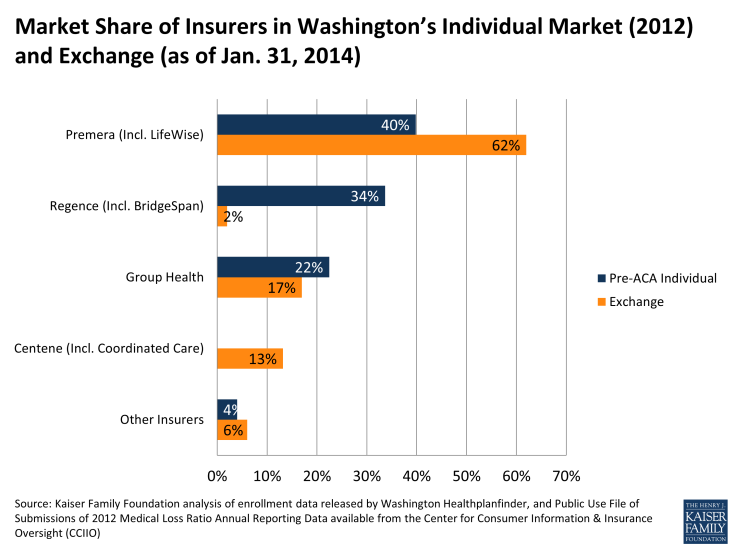 Market Share of Insurers in Washington's Individual Market (2012) and Exchange (as of Jan. 31, 2014)