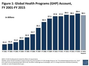 Figure 1: Global Health Programs (GHP) Account, FY 2001-FY 2015