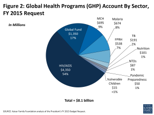 Figure 2: Global Health Programs (GHP) Account By Sector, FY 2015 Request