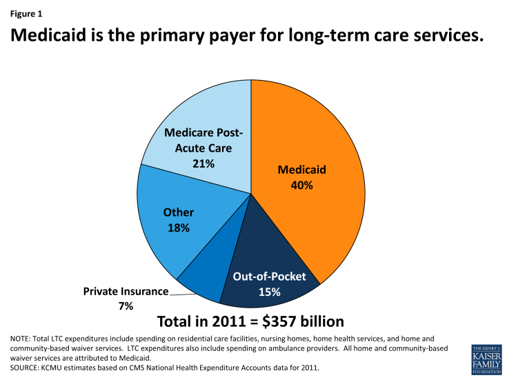 Figure 1: Medicaid is the primary payer for long-term care services