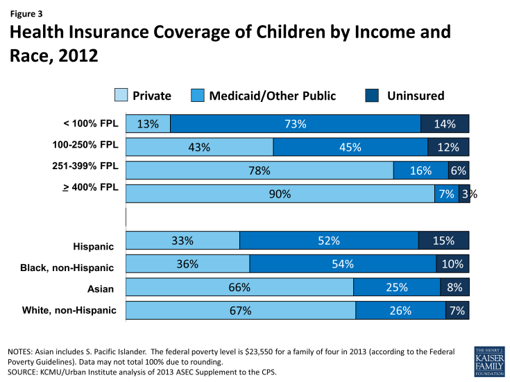 Figure 3: Health Insurance Coverage of Children by Income and Race, 2012