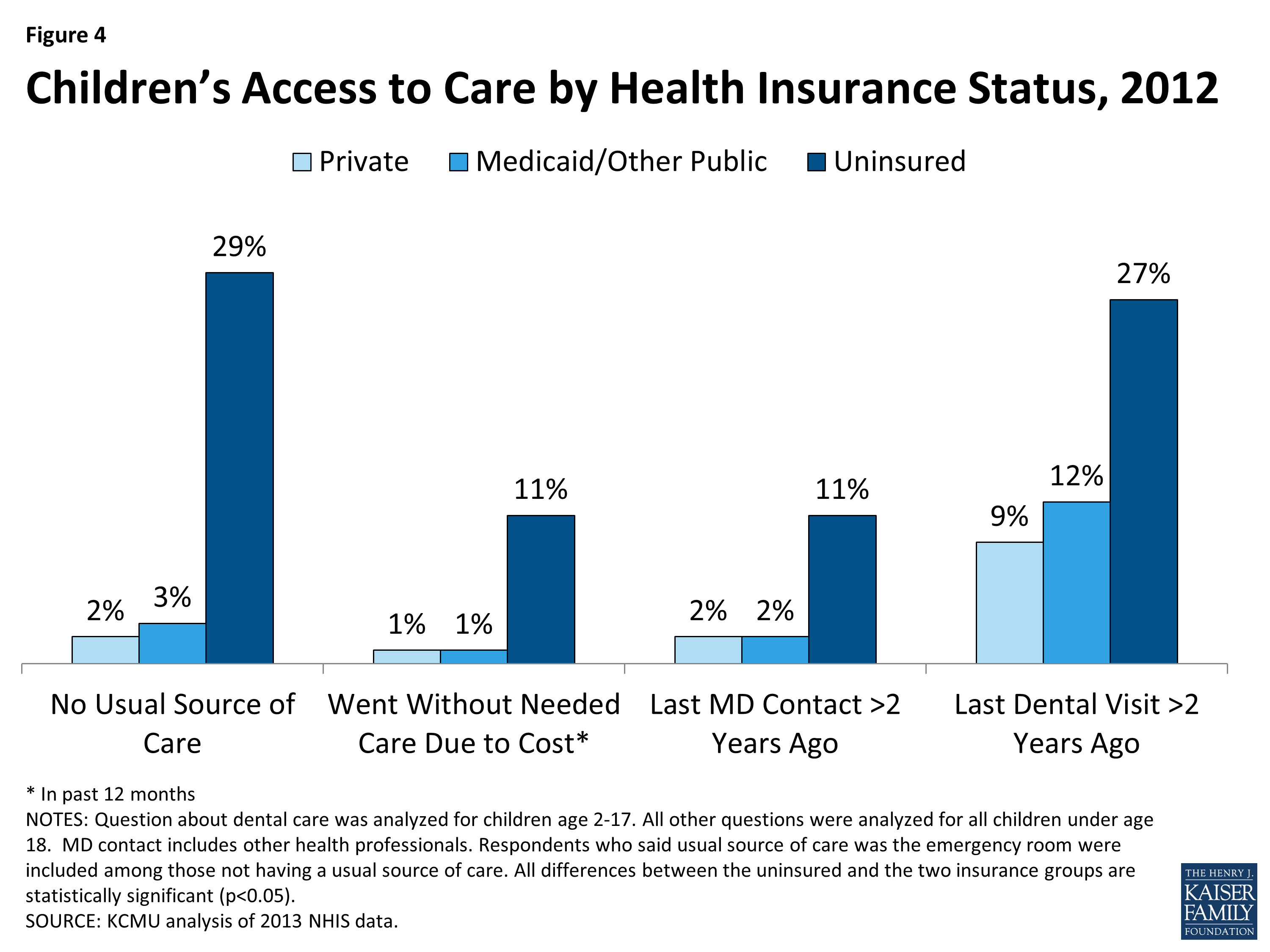 Children's Health Coverage: Medicaid, CHIP and the ACA | KFF