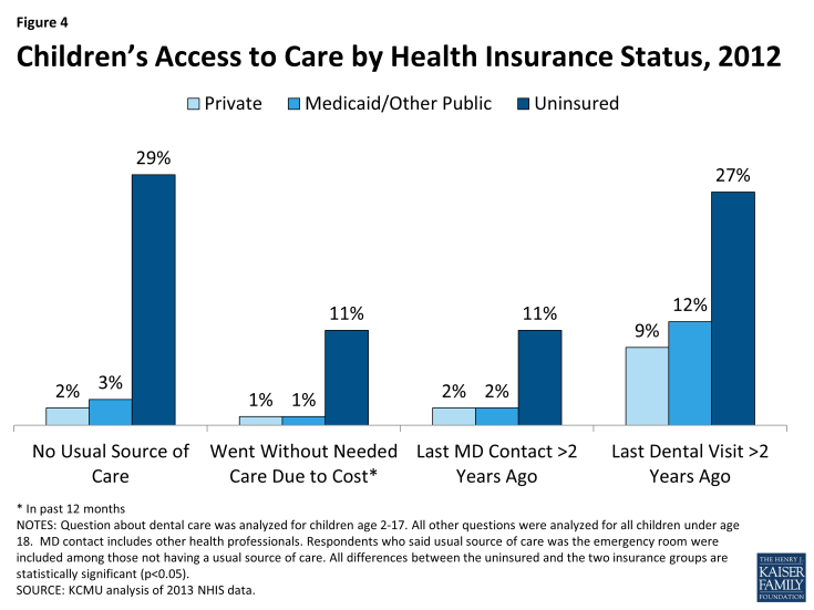 Figure 4: Children's Access to Care by Health Insurance Status, 2012