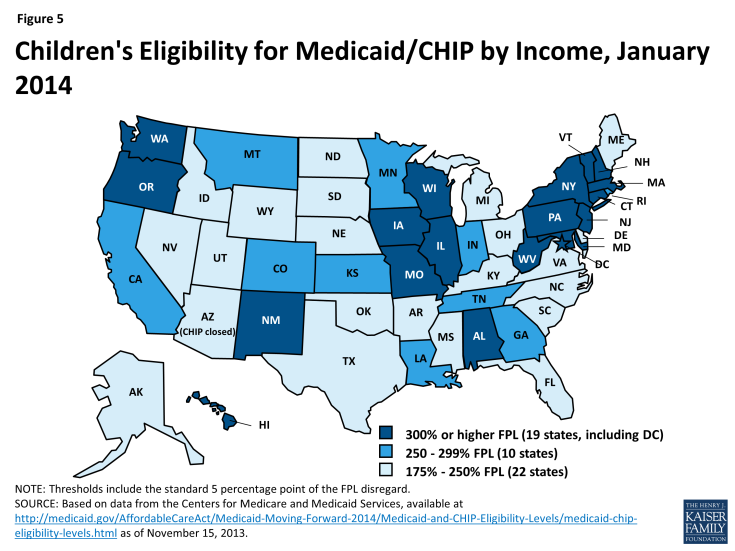 Figure 5: Children's Eligibility for Medicaid/CHIP by Income, January 2014
