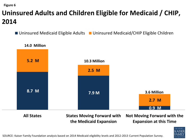 Figure 6: Uninsured Adults and Children Eligible for Medicaid / CHIP, 2014