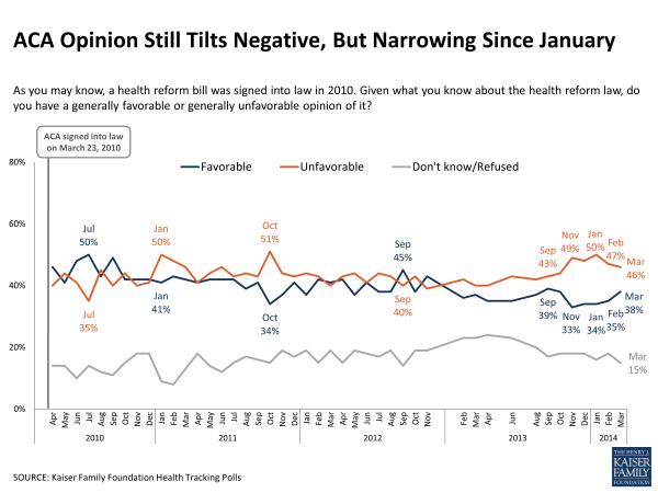 ACA Opinion Still Tilts Negative, But Narrowing Since January