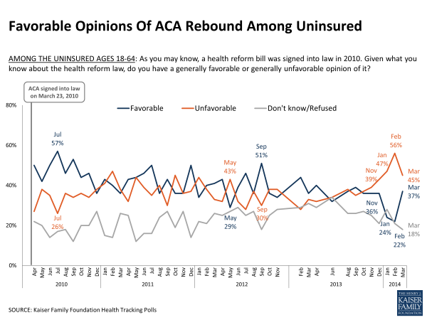 Favorable Opinions Of ACA Rebound Among Uninsured