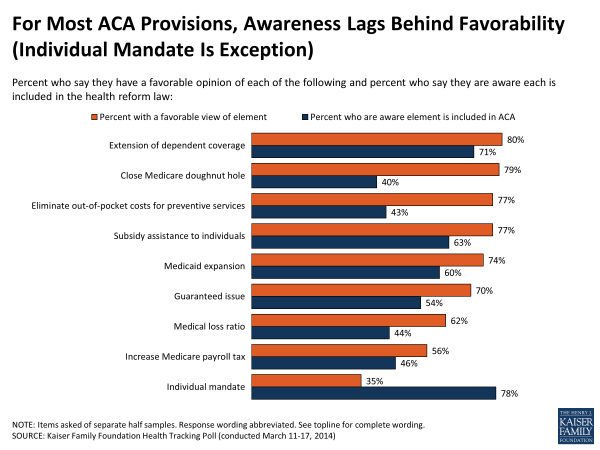 For Most ACA Provisions, Awareness Lags Behind Favorability (Individual Mandate Is Exception)