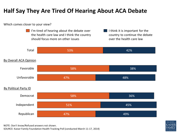 Half Say They Are Tired Of Hearing About ACA Debate