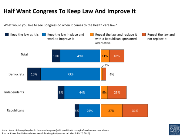Half Want Congress To Keep Law And Improve It