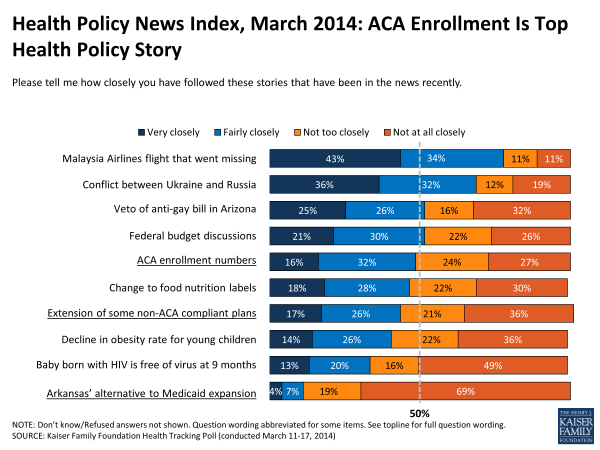 Health Policy News Index: March 2014