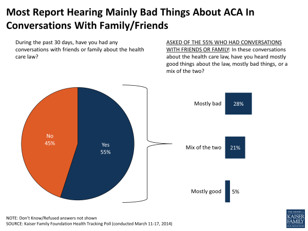 Most Report Hearing Mainly Bad Things About ACA In Conversations With Family/Friends