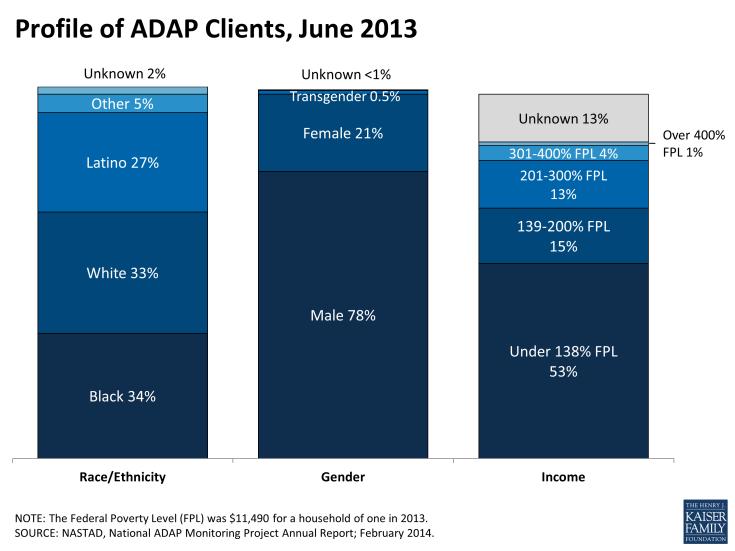 Profile of ADAP Clients, June 2013