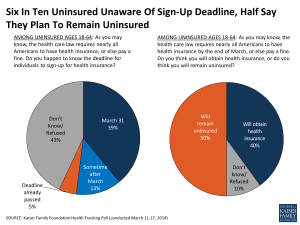 Six In Ten Uninsured Unaware Of Sign-Up Deadline, Half Say They Plan To Remain Uninsured