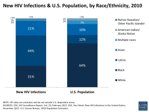 New HIV Infections & U.S. Population, by Race/Ethnicity, 2010