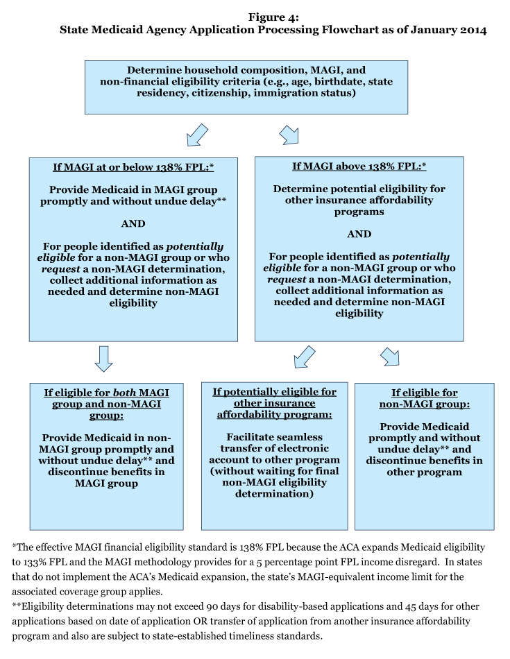 Figure 4: State Medicaid Agency Application Processing Flowchart as of January 2014