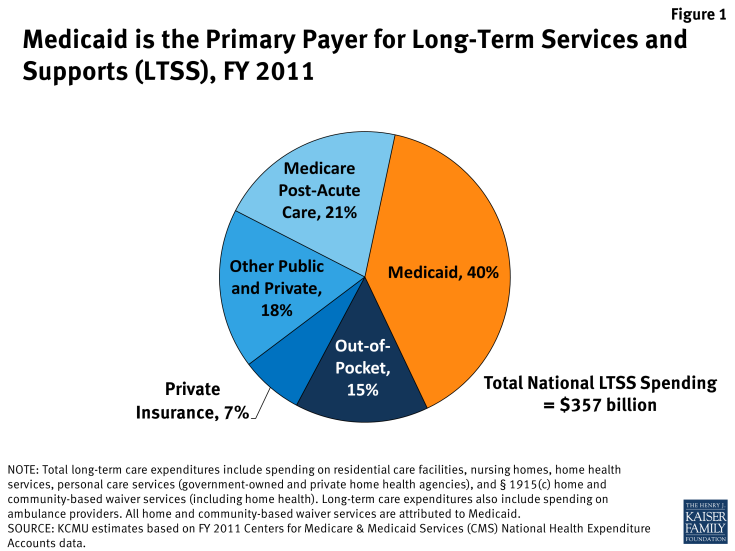Figure 1: Medicaid is the Primary Payer for Long-Term Services and Supports (LTSS), FY 2011