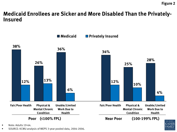 Figure 2: Medicaid Enrollees are Sicker and More Disabled Than the Privately-Insured