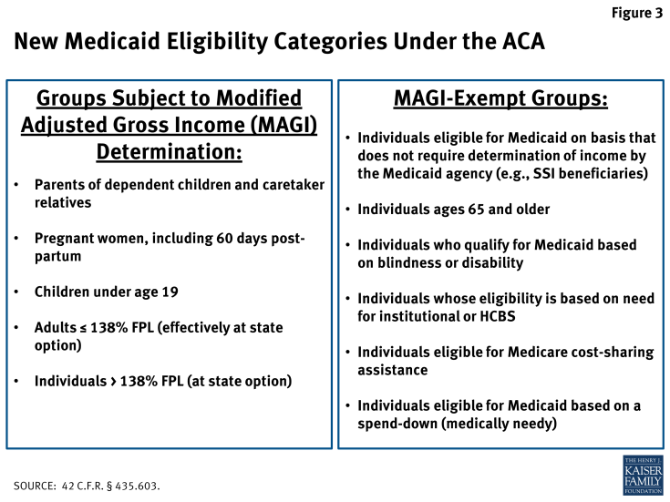 Figure 3: New Medicaid Eligibility Categories Under the ACA