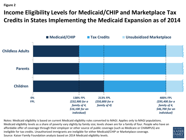 Figure 2: Income Eligibility Levels for Medicaid/CHIP and Marketplace Tax Credits in States Implementing the Medicaid Expansion as of 2014