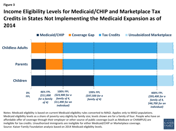 Figure 3: Income Eligibility Levels for Medicaid/CHIP and Marketplace Tax Credits in States Not Implementing the Medicaid Expansion as of 2014