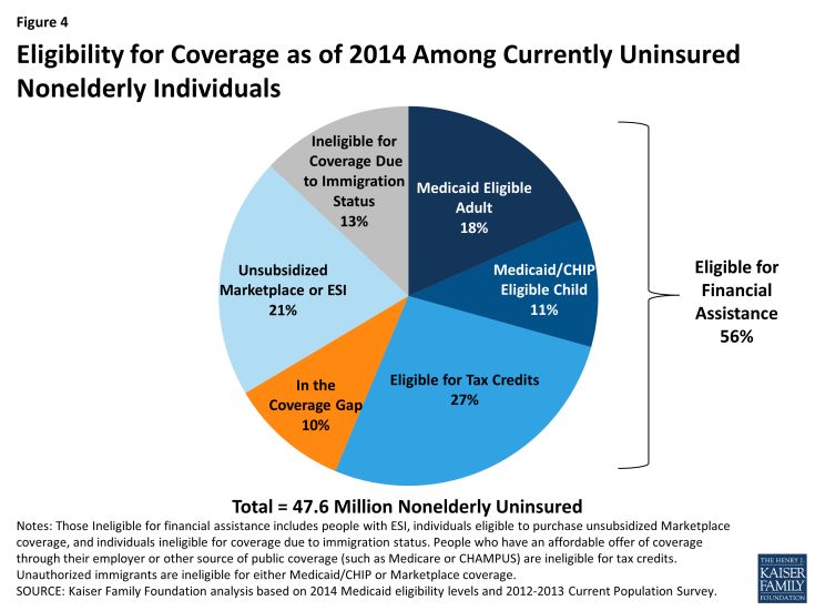Figure 4: Eligibility for Coverage as of 2014 Among Currently Uninsured Nonelderly Individuals