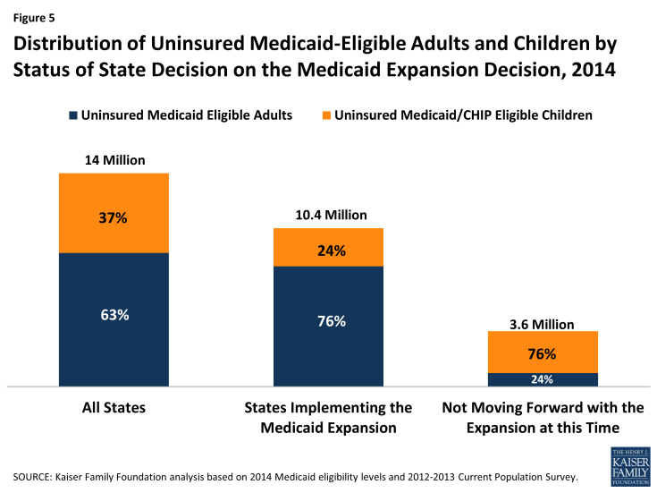 Figure 5: Distribution of Uninsured Medicaid-Eligible Adults and Children by Status of State Decision on the Medicaid Expansion Decision, 2014