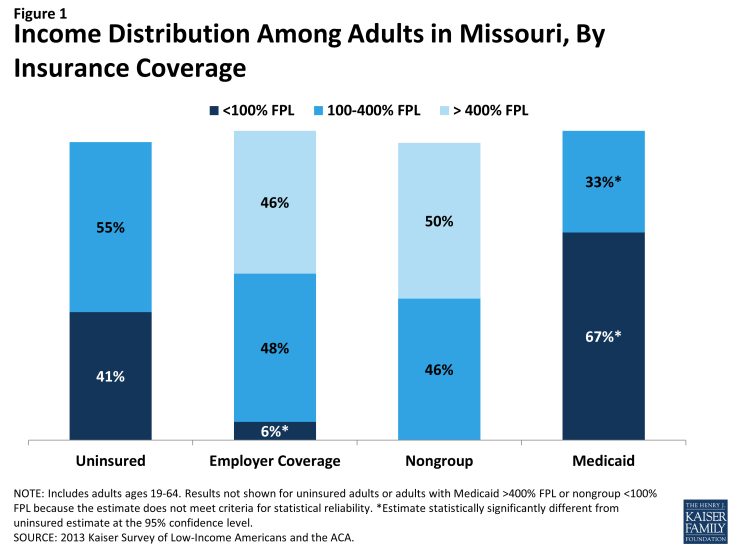 Figure 1: Income Distribution Among Adults in Missouri, By Insurance Coverage