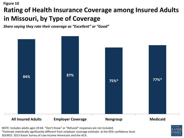 Figure 10: Rating of Health Insurance Coverage among Insured Adults in Missouri, by Type of Coverage