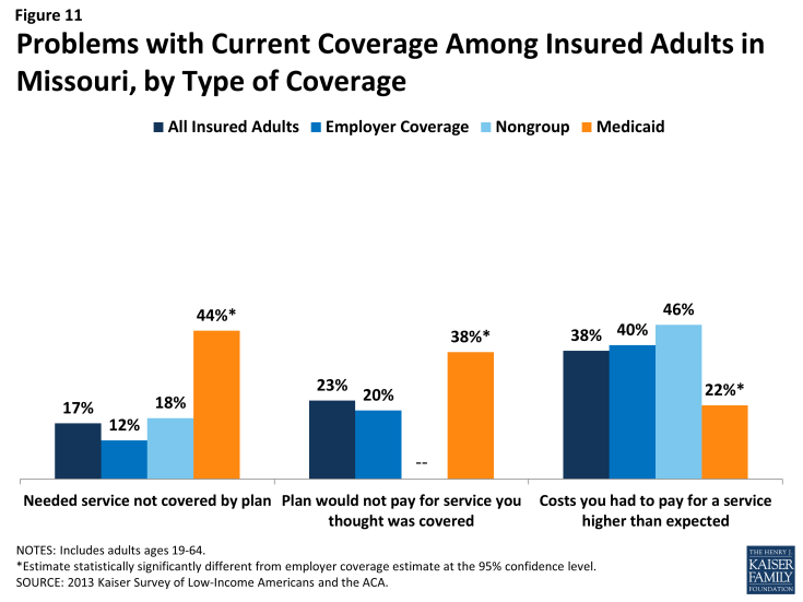 Figure 11: Problems with Current Coverage Among Insured Adults in Missouri, by Type of Coverage