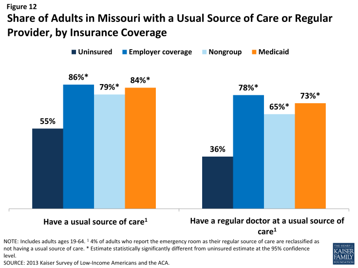 Figure 12: Share of Adults in Missouri with a Usual Source of Care or Regular Provider, by Insurance Coverage