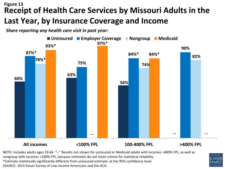 Figure 13: Figure 13: Receipt of Health Care Services by Missouri Adults in the Last Year, by Insurance Coverage and Income