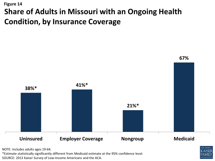 Figure 14: Figure 14: Share of Adults in Missouri with an Ongoing Health Condition, by Insurance Coverage