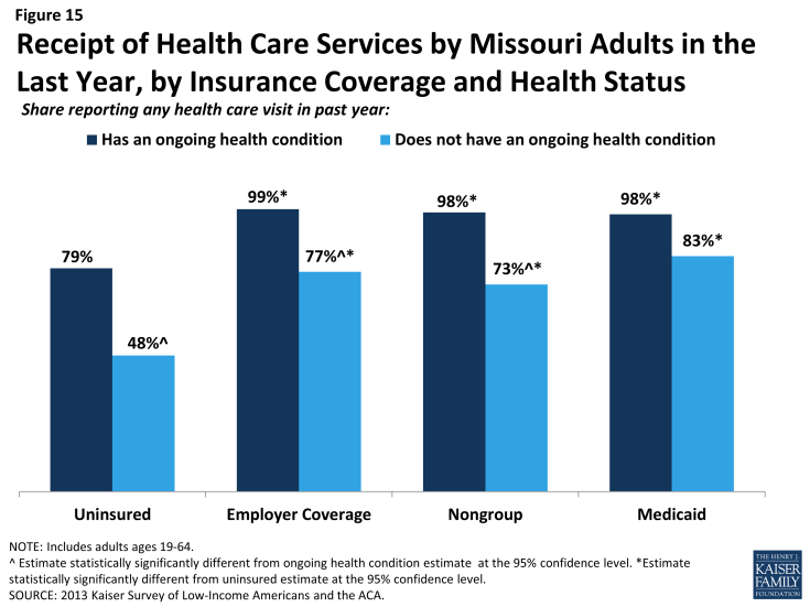Figure 15: Figure 15: Receipt of Health Care Services by Missouri Adults in the Last Year, by Insurance Coverage and Health Status