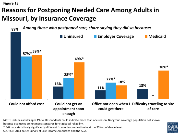 Figure 18: Reasons for Postponing Needed Care Among Adults in Missouri, by Insurance Coverage