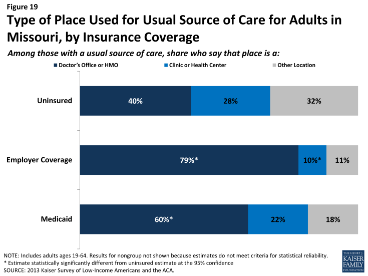 Figure 19: Type of Place Used for Usual Source of Care for Adults in Missouri, by Insurance Coverage