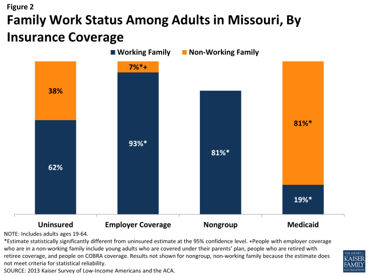 Figure 2: Family Work Status Among Adults in Missouri, By Insurance Coverage