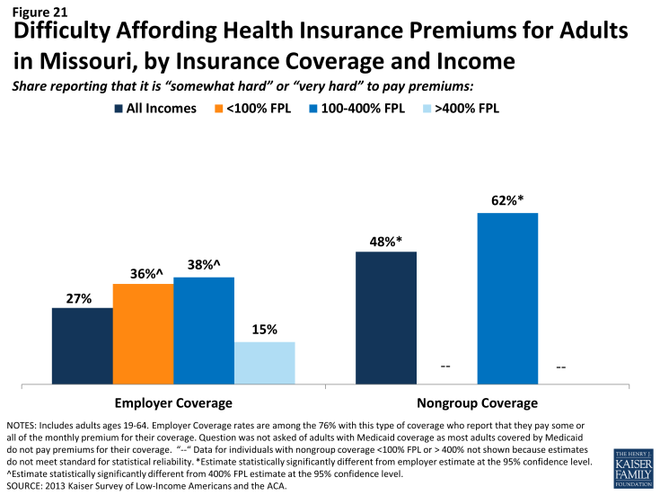 Figure 21: Difficulty Affording Health Insurance Premiums for Adults in Missouri, by Insurance Coverage and Income
